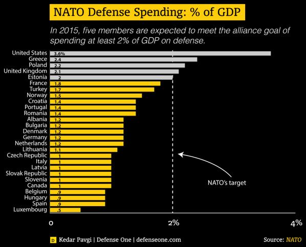 Verteidigungsausgaben der NATO