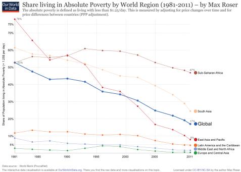 Statistik Armut